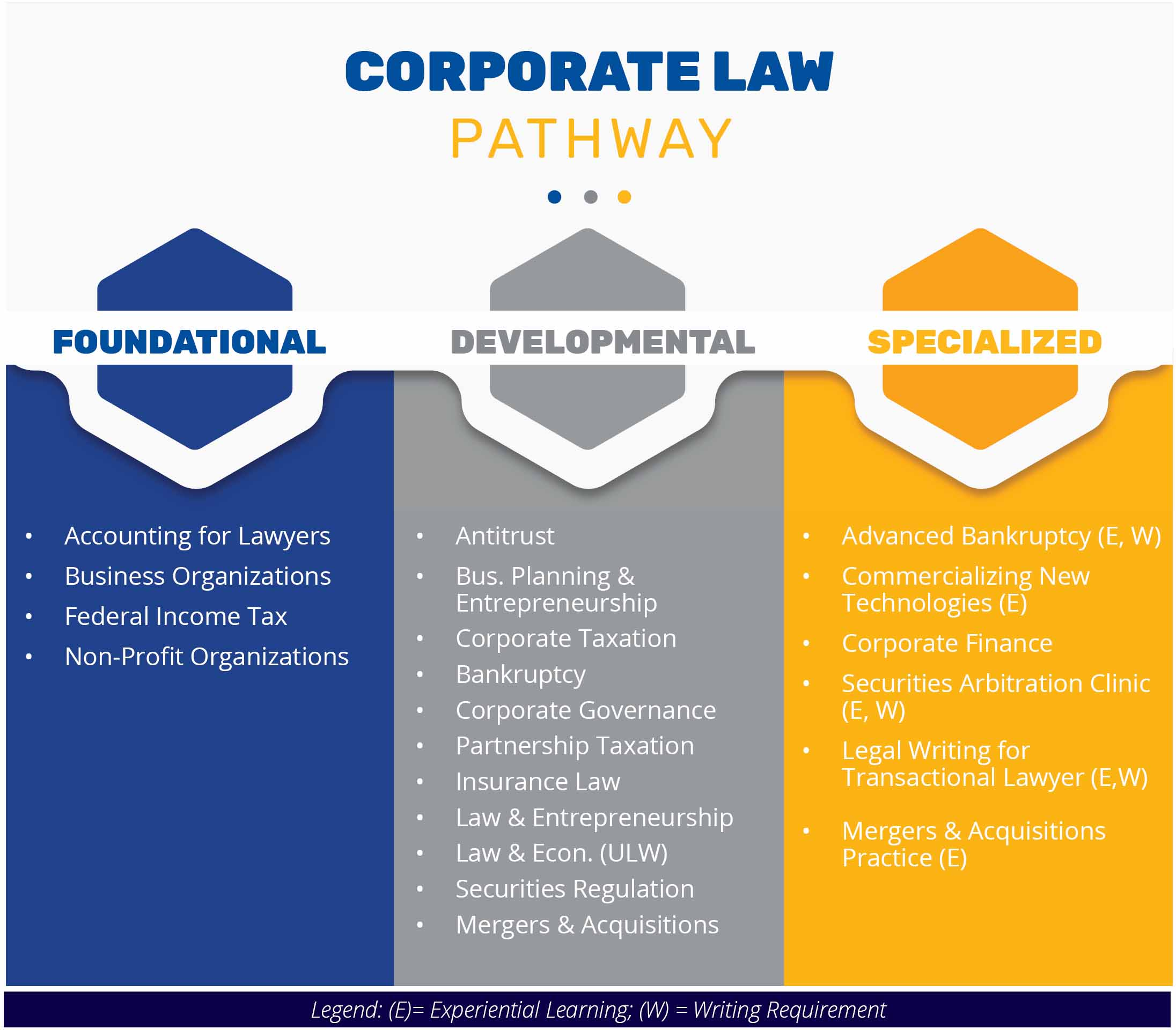 Diagram of Corporate Law Courses
